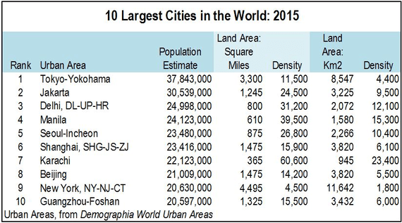 The World's Ten Largest Megacities | HuffPost