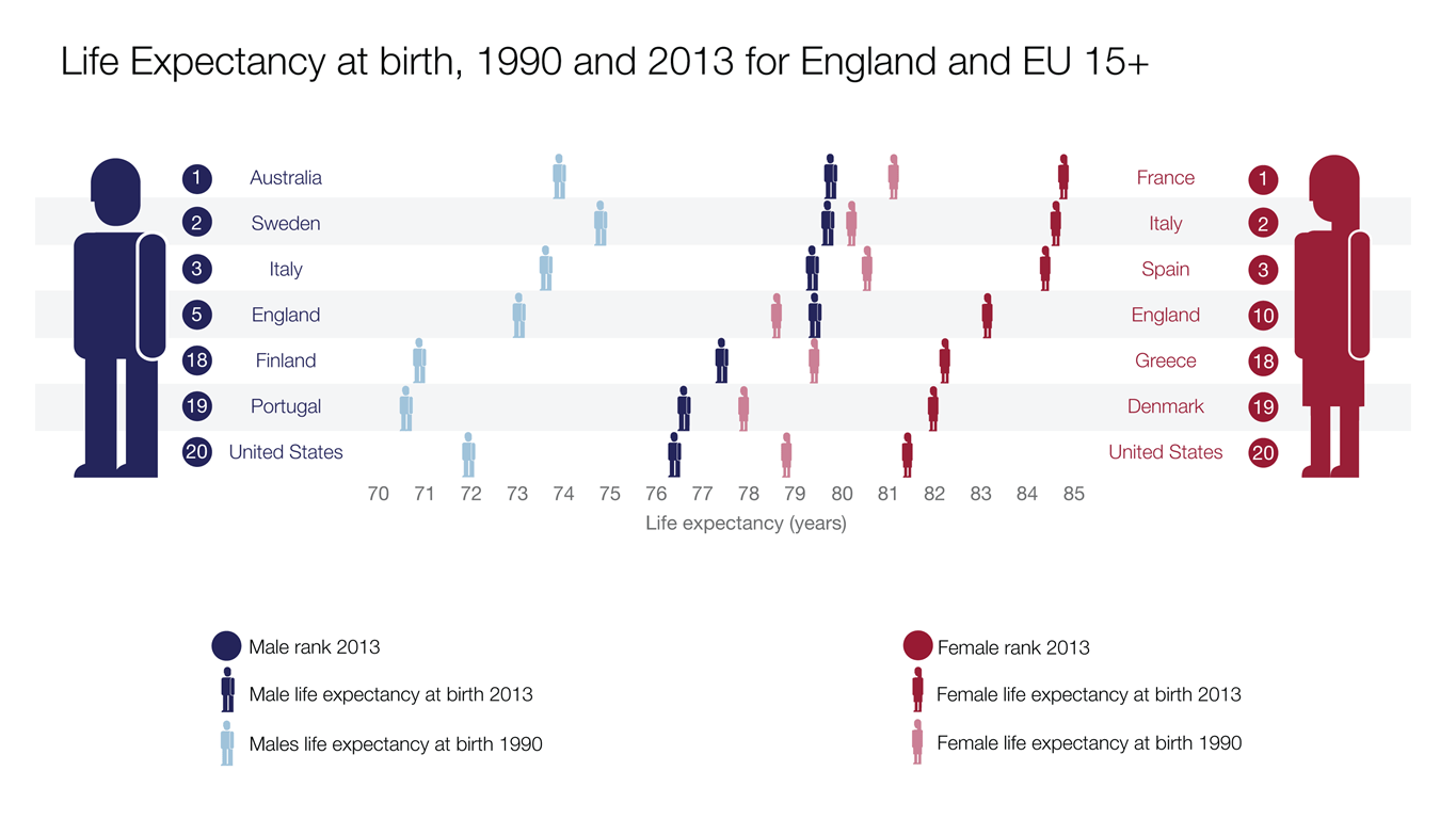 life expectancy infographic