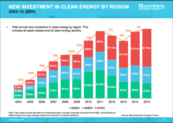 2016-01-26-1453836388-3167146-cleanenergyinvestmentin2015SourceBNEFccr313.png