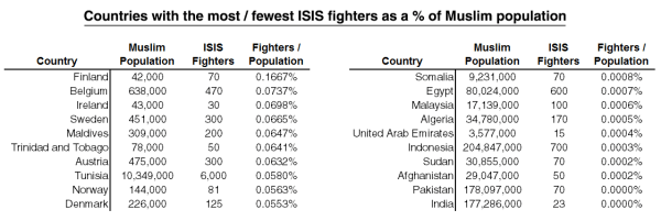 New Research Shows ISIS Recruitment Driven by Cultural ...