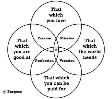 Image result for passion