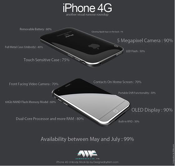 Iphone4G