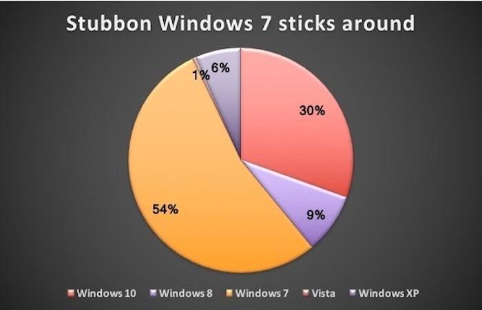 stubbon windows 7