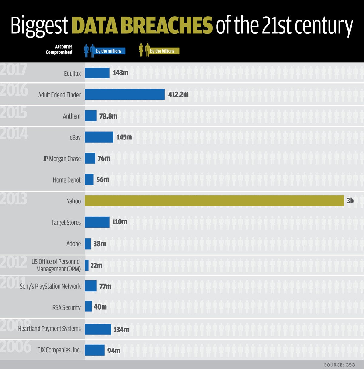 Cyber Security Versus Information Security