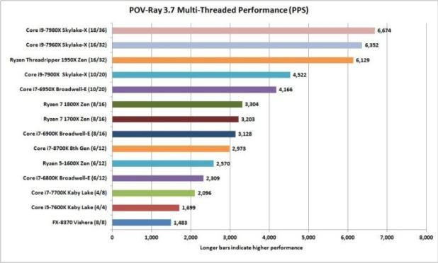 core i7 8700k pov ray 3.7 nt performance