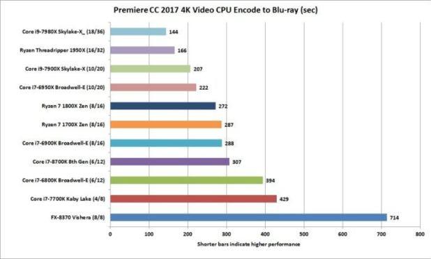 core i7 8700k premiere cc cpu encode