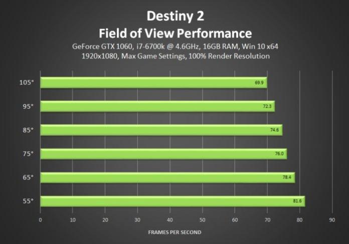 destiny 2 field of view performance