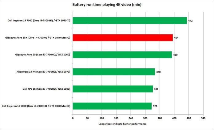 gigabyte aero 15x 4k video playback battery life