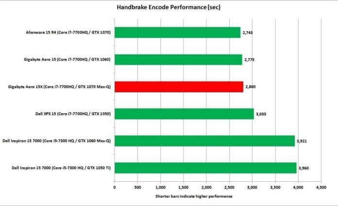 gigabyte aero 15x handbrake