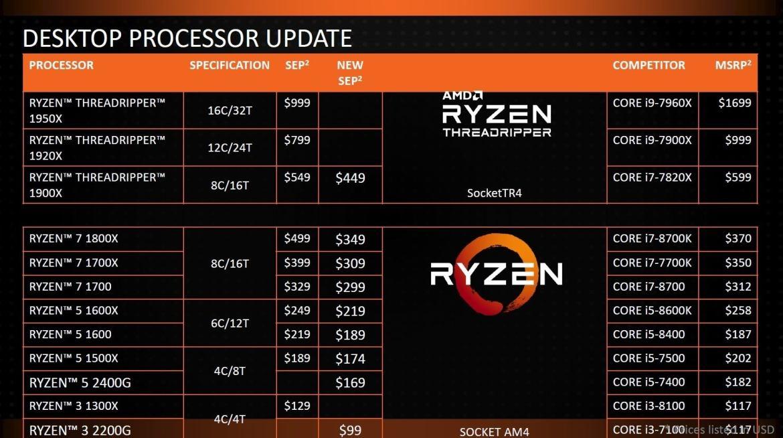 https://i1.wp.com/images.idgesg.net/images/article/2018/01/ryzen_desktop_price_cuts-100746242-orig.jpg?resize=1170%2C654&ssl=1