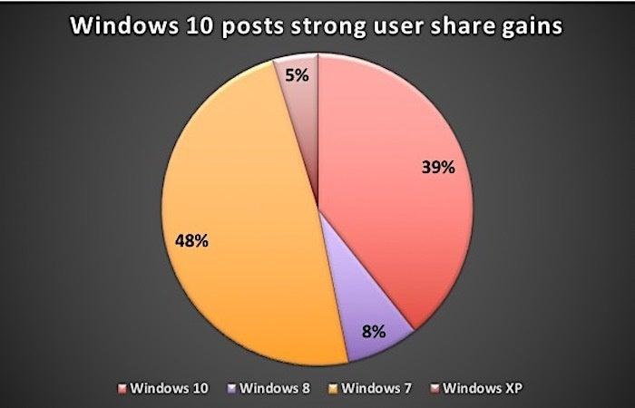 windows 10 gains in Jan. 2018