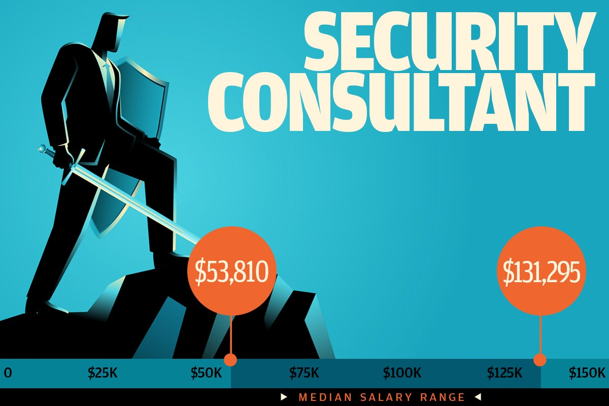 Security Consultant Salary