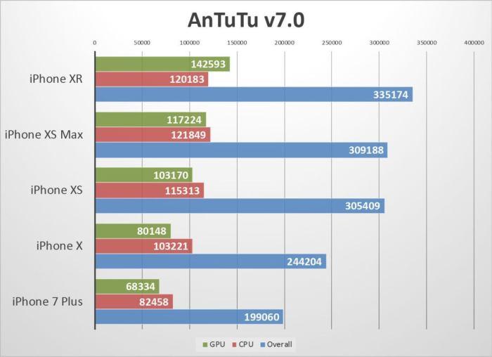 iphone xr benchmarks antutu