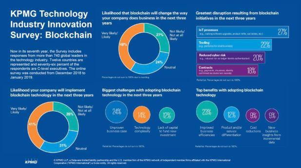 Blockchain adoption survey