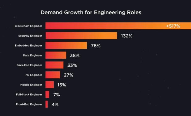 Blockchain careers jobs training