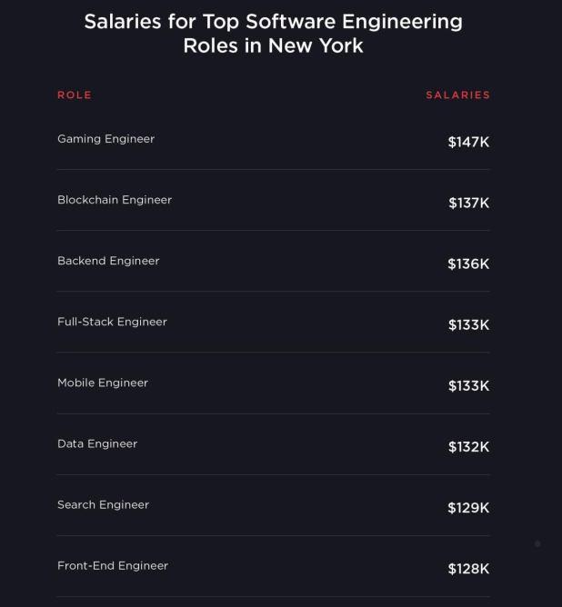Blockchain jobs careers training
