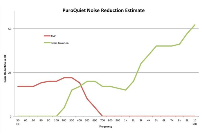 puroquiet anc isolation