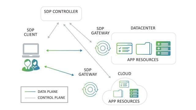 software defined perimeter sdp