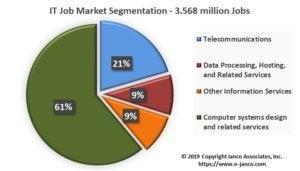 IT job market segmentation