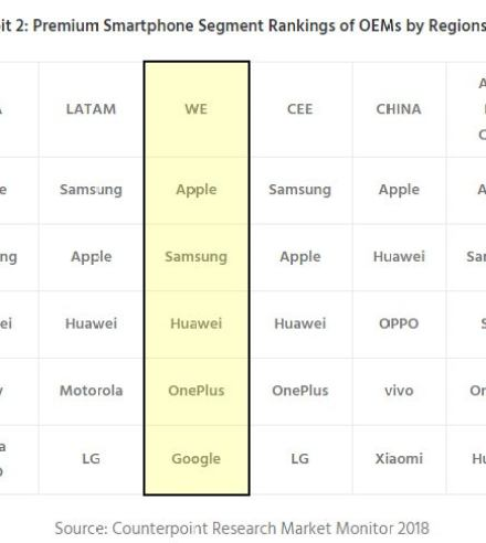 Google Pixel Sales - Counterpoint Research