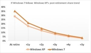 if windows 7 follows xp
