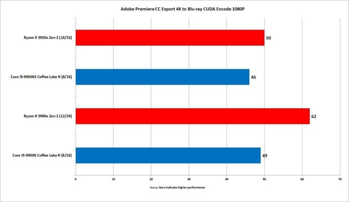 ryzen 9 3950x premiere cc export blu ray 1080p cuda