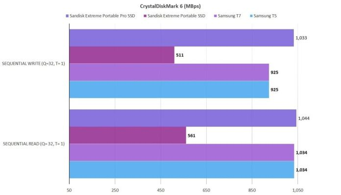 cdm 6 sandisk extreme pro portable
