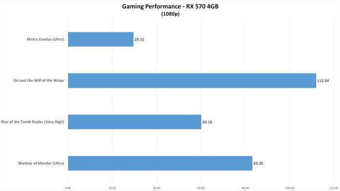 $300 Athlon 3000G build gaming rx570 chart