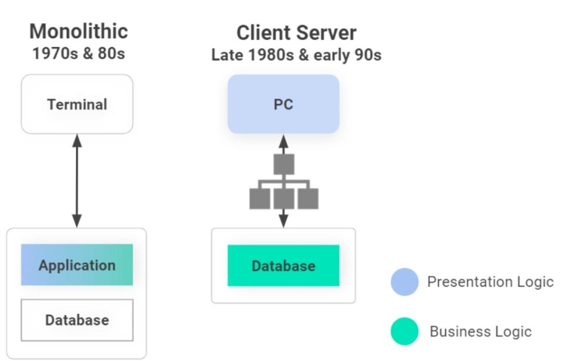 client serverless 01