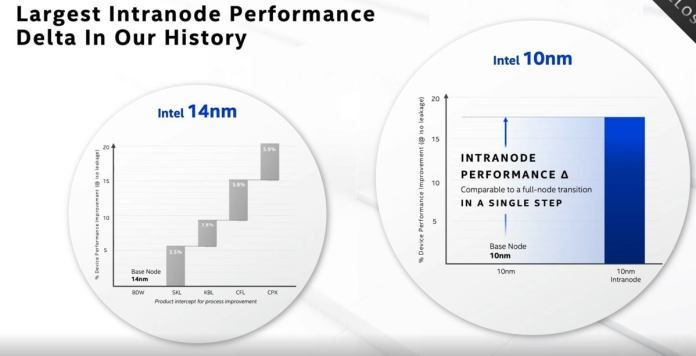 intel intranode process shrink