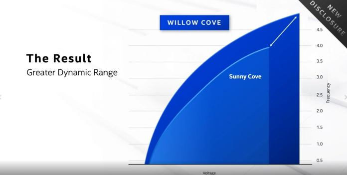 willow cove vs sunny cove intel