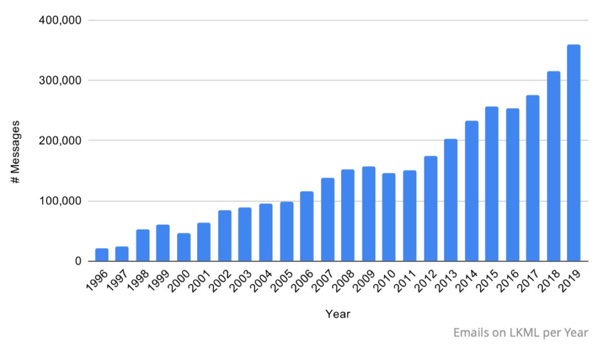 emails on lkml per year