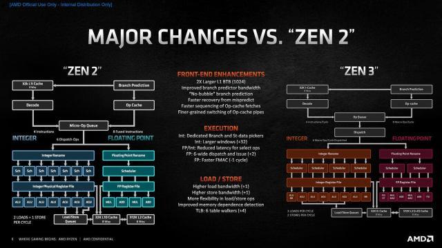 a ryzen 5000 series tech day zen 3 архитектура глубокое погружение страница 06