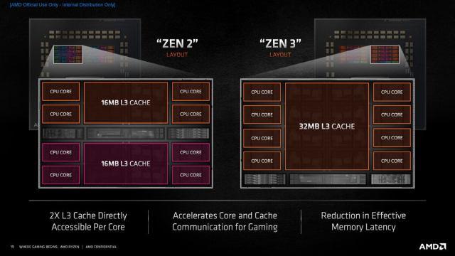 c ryzen 5000 series tech day zen 3 архитектура deep dive page 19