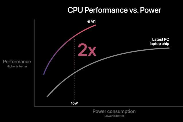 m1 эффективность процессора