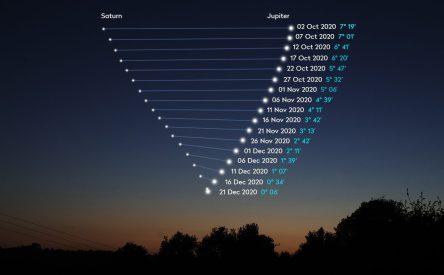 Great Conjunction of Jupiter and Saturn, 21 December 2020 -  skyatnightmagazine