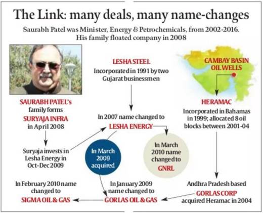 Saurabh Patel, Saurabh Patel corruption, Suryaja, GNRL, oil and gas blocks, india oil, india oil and gas blocks, india gas blocks, Gujarat Energy Petrochemicals Minister, Gujarat Natural Resources Limited, indian express