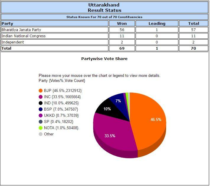 Uttarakhand Assembly elections Results Map