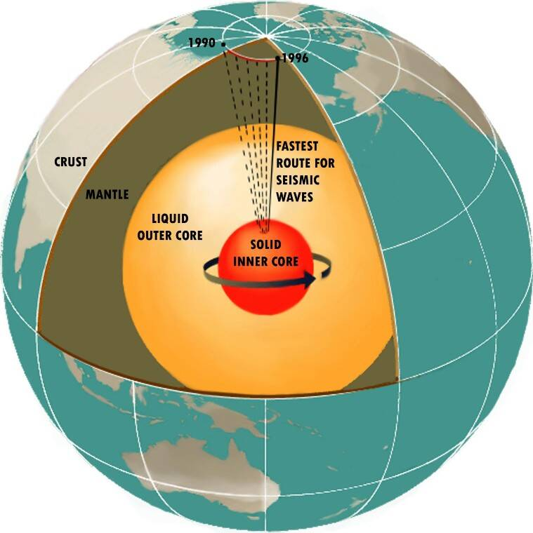 earth, mantle, core, earth magnetic field, matle generated magnetic field, university of california