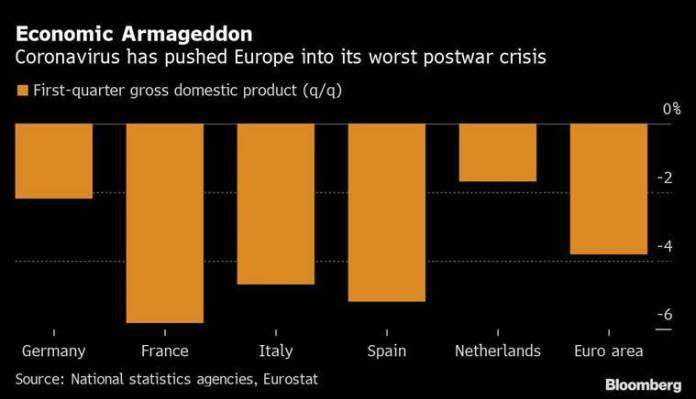 Germany plunges into recession with biggest slump in decade