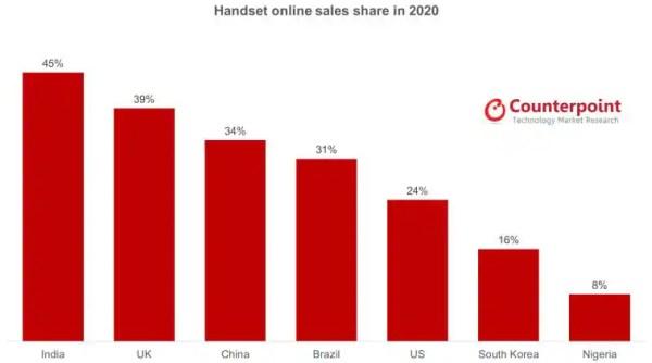 2020 में 4 में से 1 मोबाइल ऑनलाइन खरीदा गया: काउंटरपॉइंट