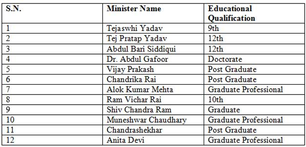 Bihar Cabinet Ministers List 2017 Pdf In Hindi