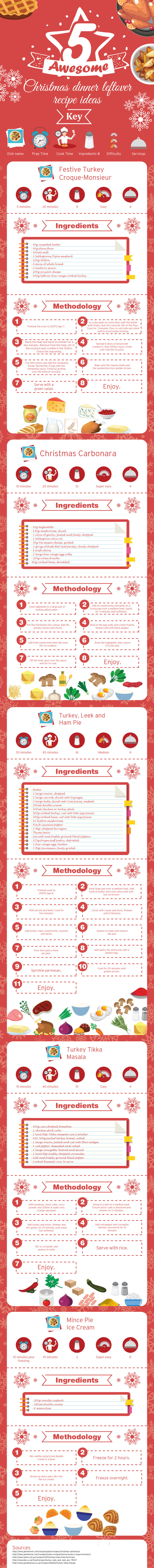 5 Awesome Christmas Dinner Leftover Recipe Ideas