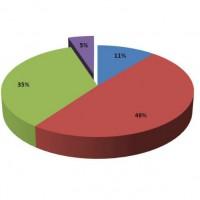 Evaluations effectuées par les revendeurs IT sur les performances globales de leurs principaux grossistes en 2013. Cliquez pour agrandir.