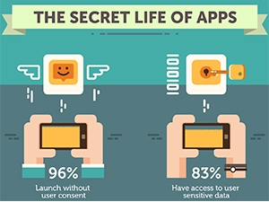 Around 28% of users update apps on their devices only when they are forced to.
