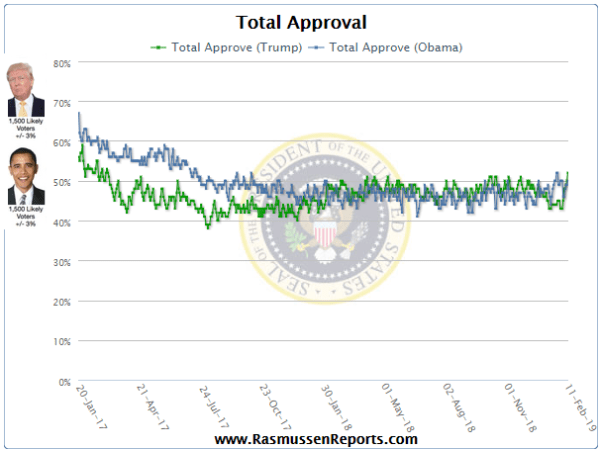 President Trump's approval rating reaches 52%; 9-point ...