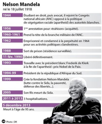 Mandela, who died at 95, has turn out to be a legend