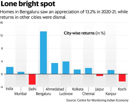 The average price in the biggest cities, where possibly the most latent demand lies, is around  <span class=
