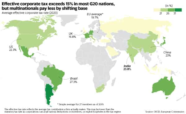 Effective corporate tax exceeds 15% in most G20 nations