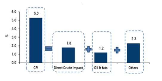 Edible oil, crude oil contribute more than 50% to overall inflation print